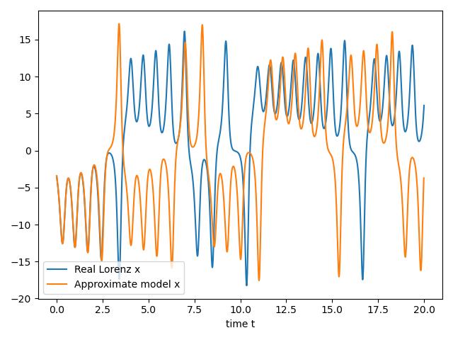 LED_NeuralODE - NeuralODE发光二极管