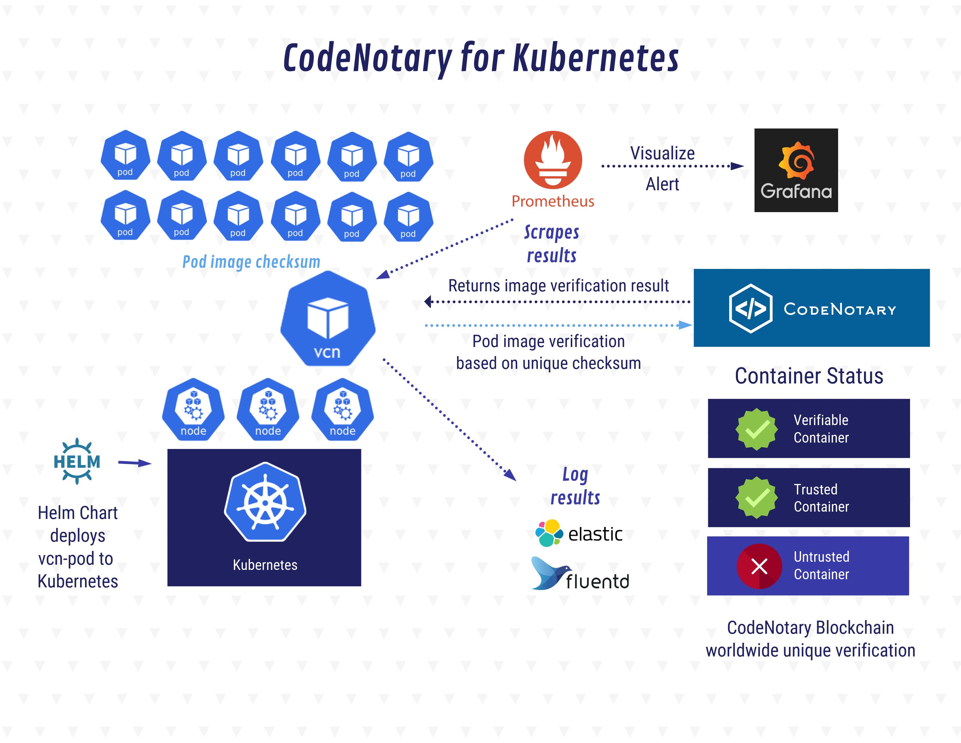 GitHub - vchain-us/kube-notary: A Kubernetes watchdog for