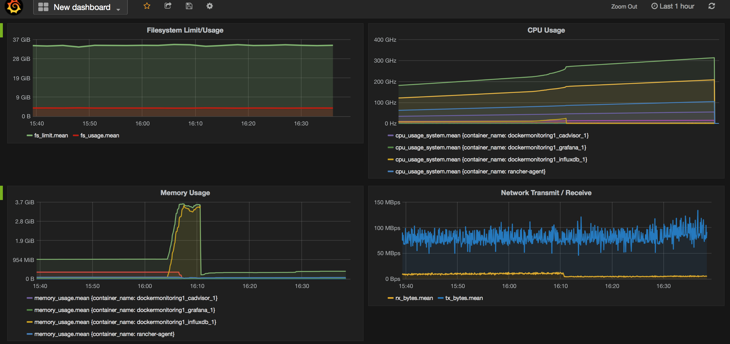 Docker Grafana Monioring Dashboard