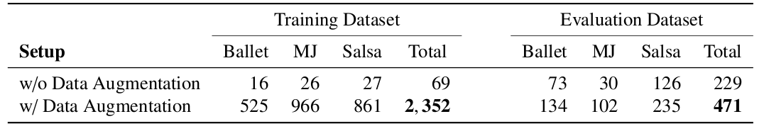 number of samples in the dataset