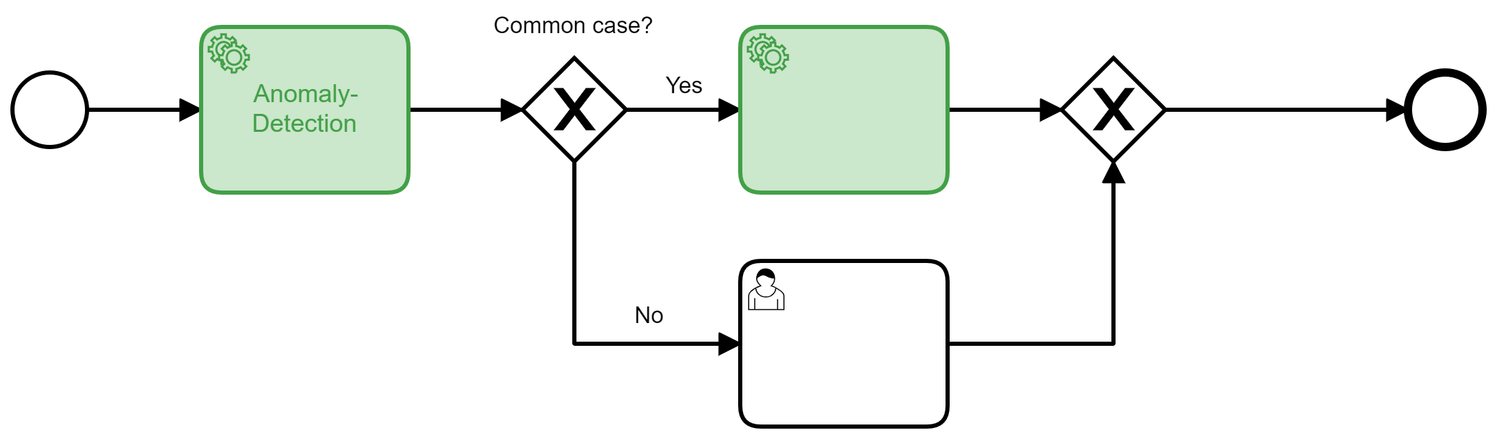 Anomaly Detection First