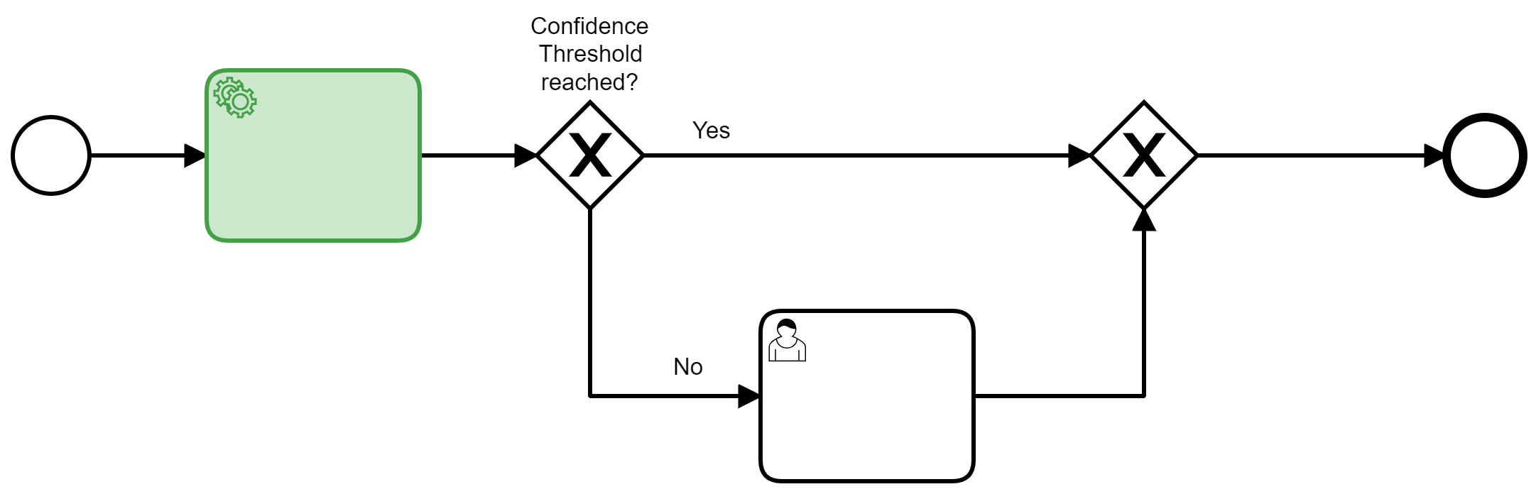 Controlled Confidence