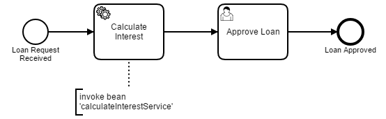 Example Process