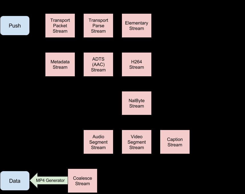 mux.js diagram