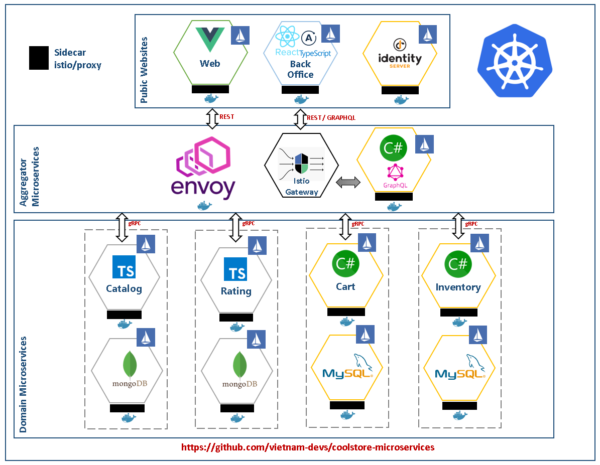 Coolstore Microservices
