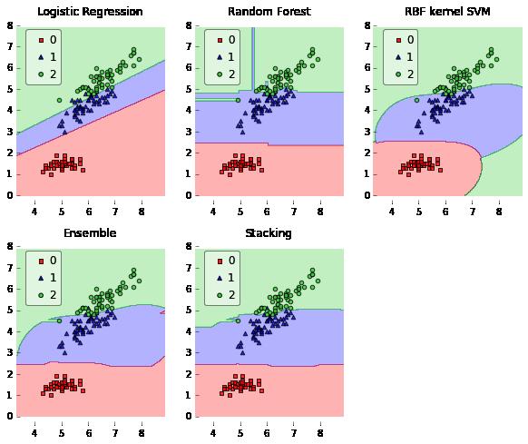 decision regions plots