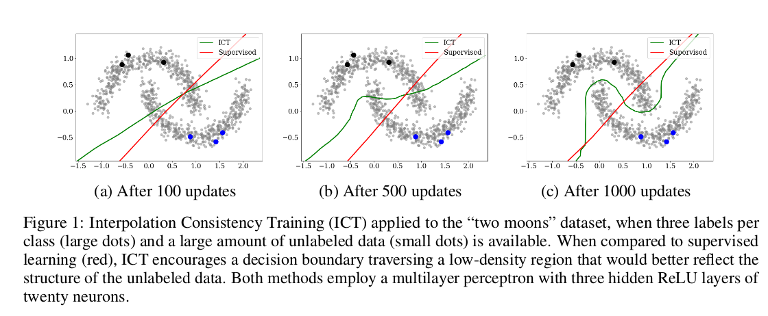 Papers With Code : Interpolation Consistency Training for