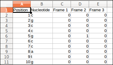 CSV ouput containing Ribo-Seq read counts in 3 frames for the transcript