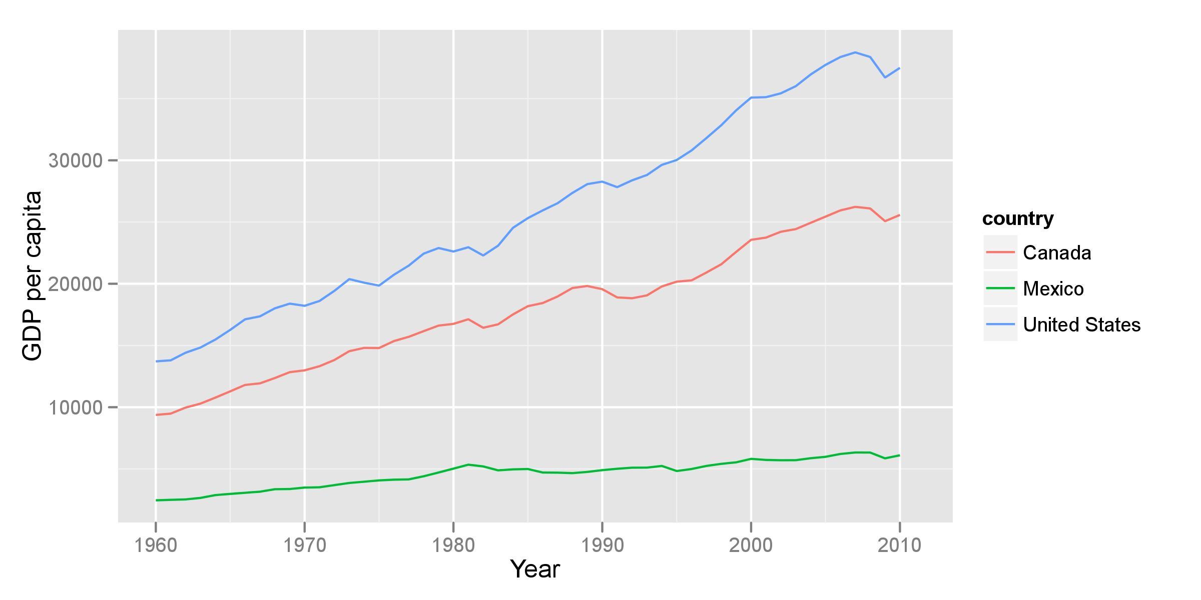GDP per capita in North America