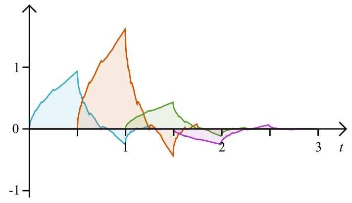 fractal components of the Daubechies 4 scaling function