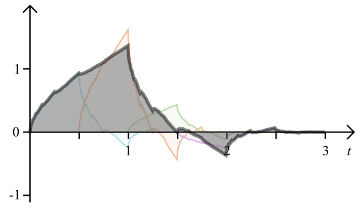 sum of the fractal components of the Daubechies 4 scaling function