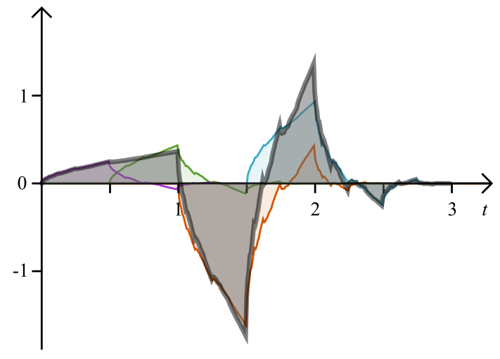 sum of the fractal components of the Daubechies 4 wavelet function
