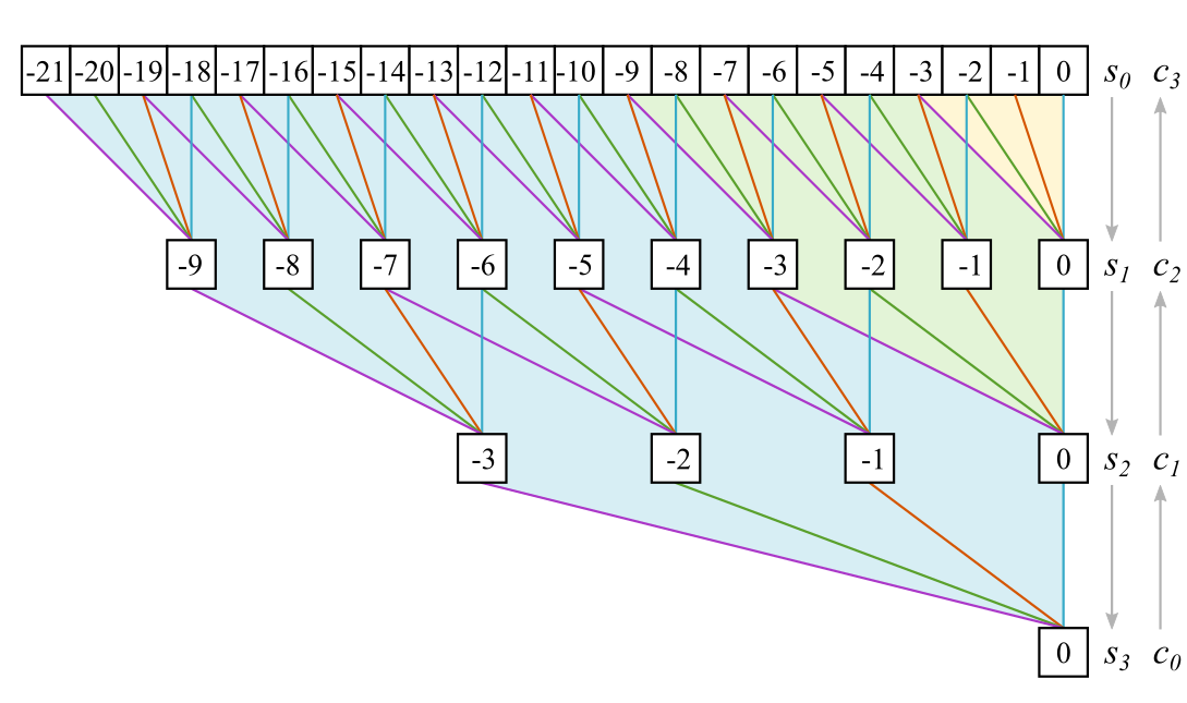 computational graph of a multi-level convolution with down-sampling