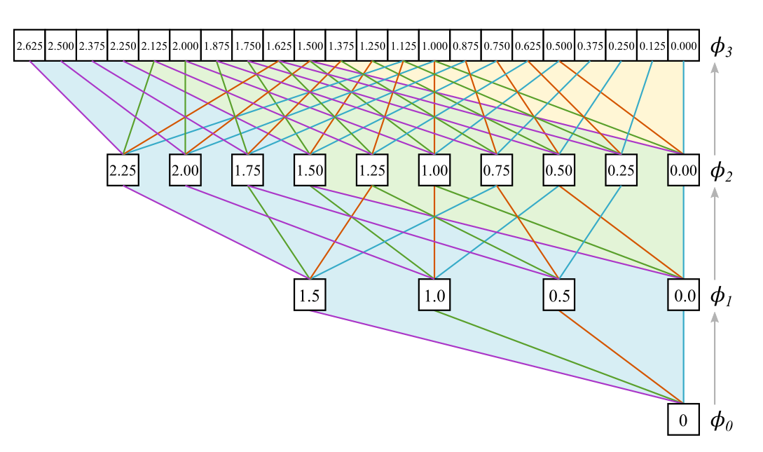 computational graph constructed with the dilation rule