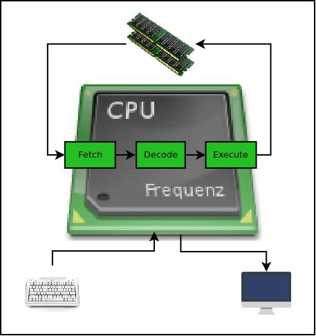 Chip8 Emulator
