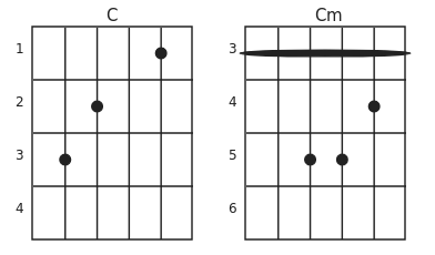 C Chords