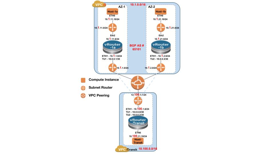AWS-VPC-with-Arista