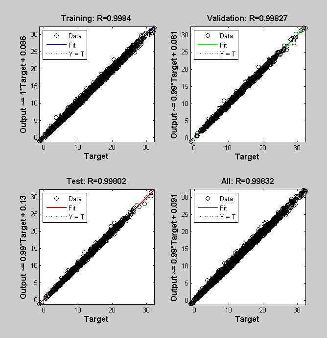 GitHub - virajmavani/predicting-wind-speed: A MATLAB project to