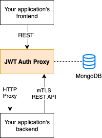 JWT Auth Proxy