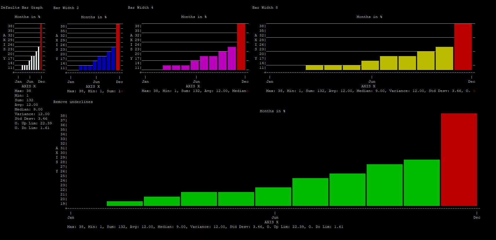 Screenshot of custom bar charts in CLI PHP environtment