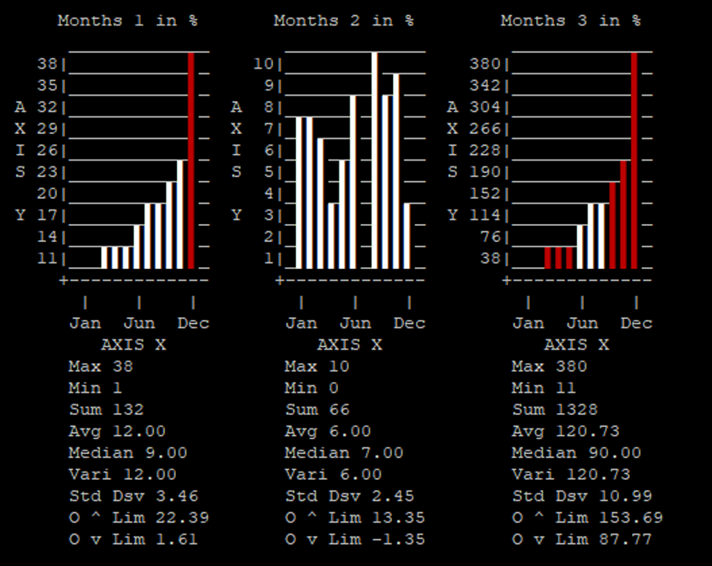 Screenshot of 3 float bar charts in CLI PHP environtment
