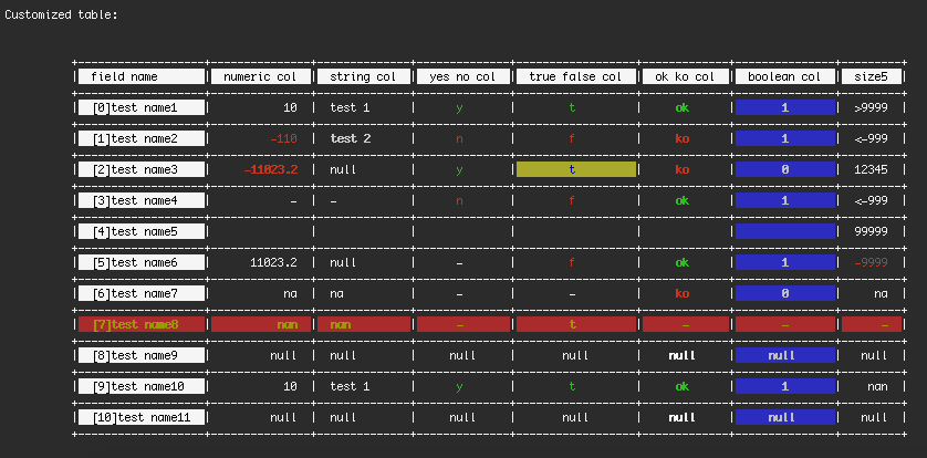 Screenshot of the CUSTOMIZED table for ML created in Pure PHP
