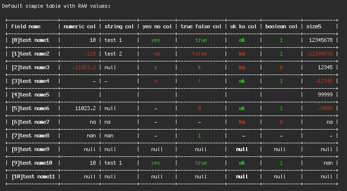 Screenshot of the table with Raw Values for ML created in Pure PHP