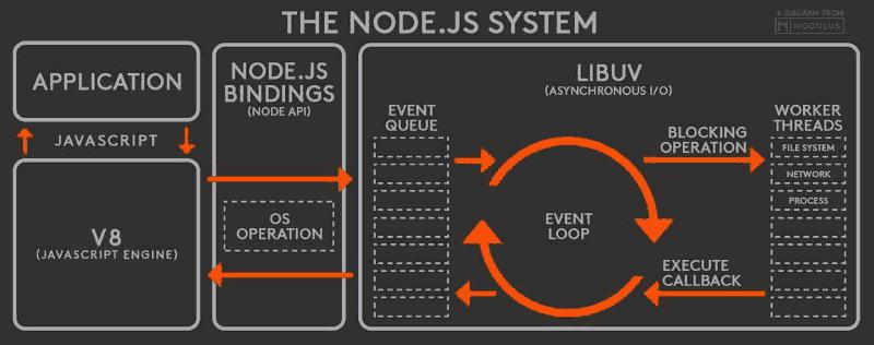 nodejs-event-loop-b