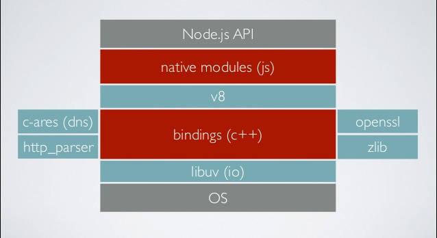 nodejs-event-loop-a