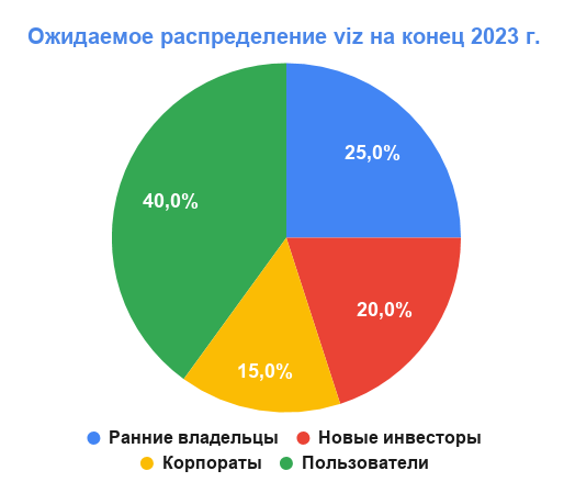 Ожидаемое распределение viz на конец 2023 г.