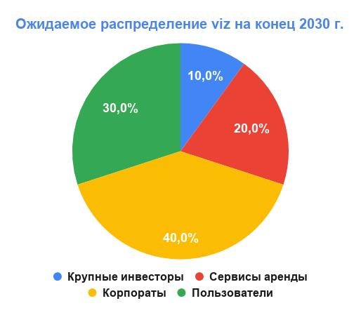 Ожидаемое распределение viz на конец 2030 г.