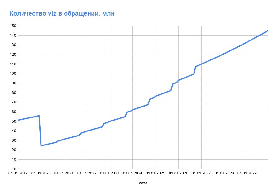 Количество viz в обращении по годам