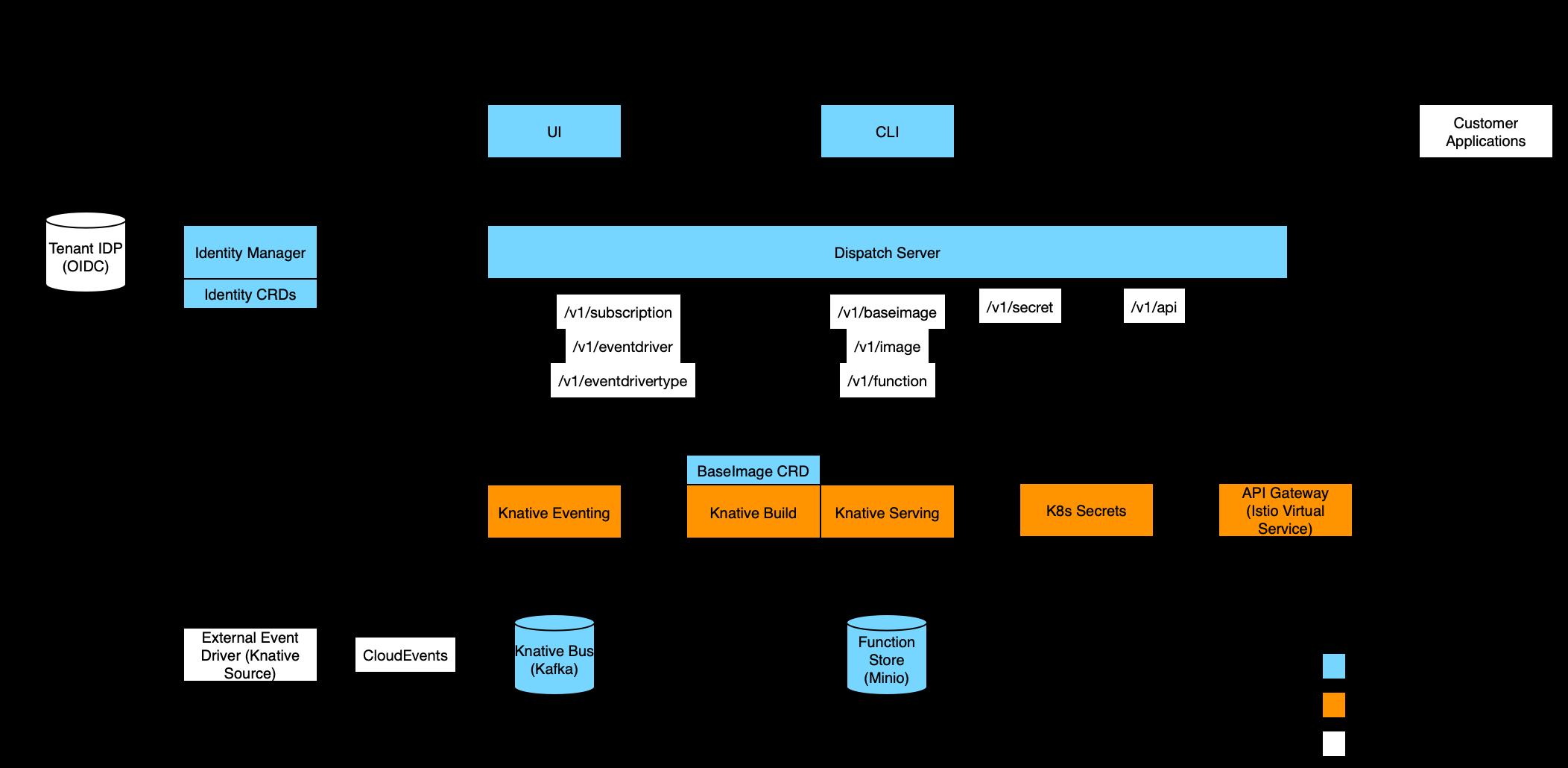 initial dispatch architecture diagram