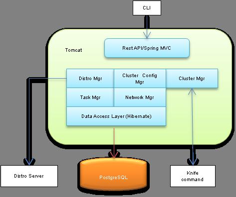 Web service architecture (doc/ws-architecture.png)