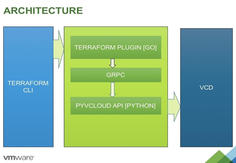 GitHub - vmware/terraform-provider-vcloud-director