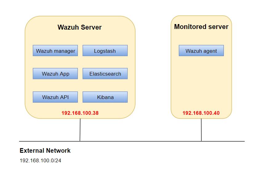 Cài Đặt Cấu Hình Wazuh - Documentation Security