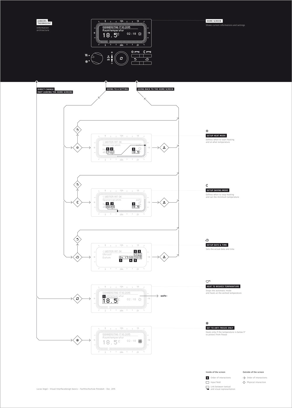 Junkers thermostat - information architecture