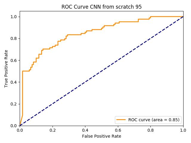 ROC Curve AUC=0.85