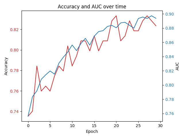 Accuracy and AUC over training