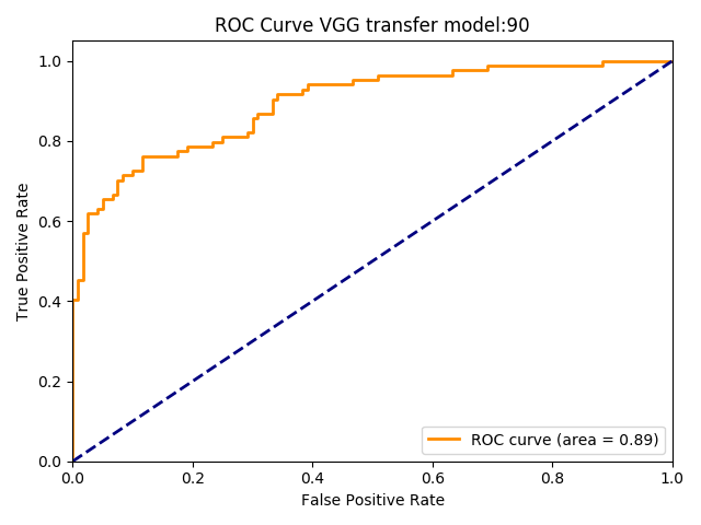 ROC Curve for the VGG Network trained for 90 epochs