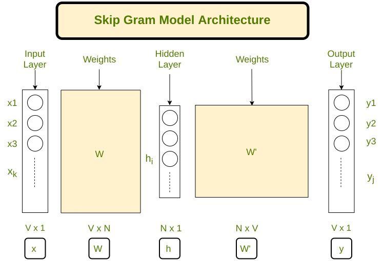 https://www.geeksforgeeks.org/implement-your-own-word2vecskip-gram-model-in-python/