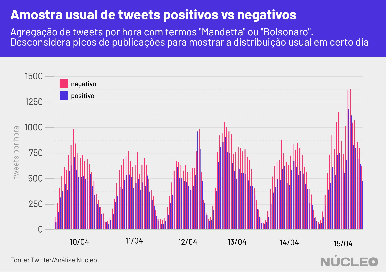 amostragem de carga de tweets