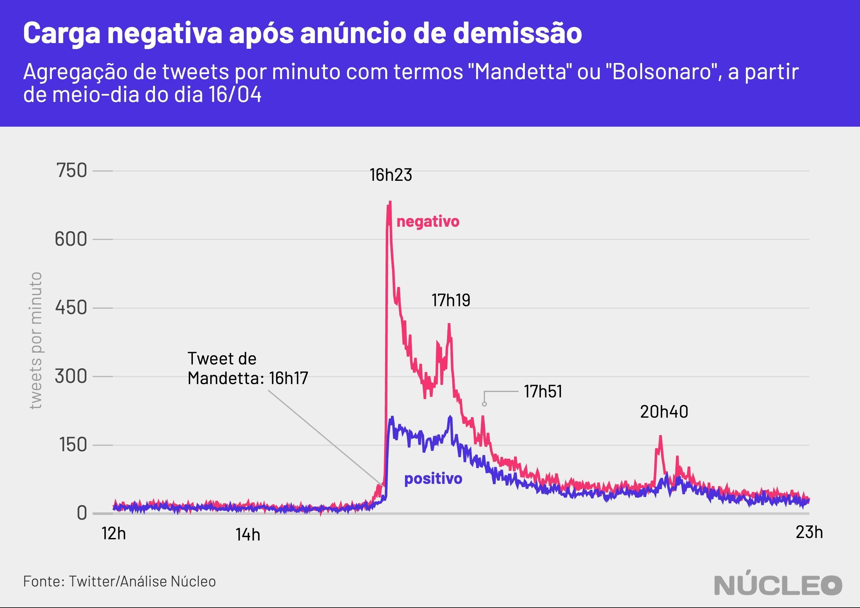 tweets negativos por minuto