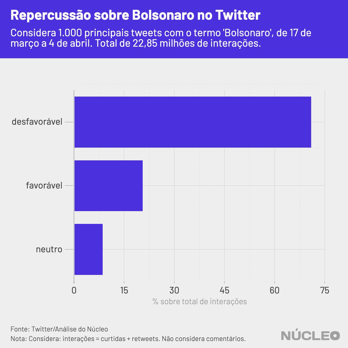 gráfico barra favoráveis e desfavoráveis tweets