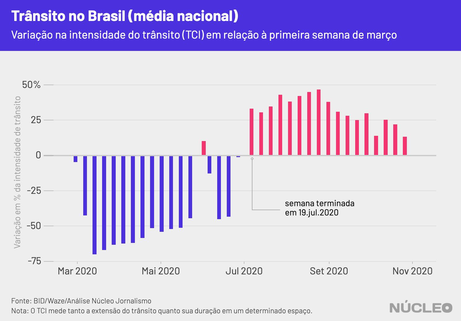 gráfico sobre média geral brasileira