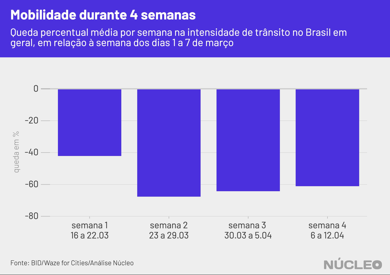 gráfico geral de barras, quedas semanais