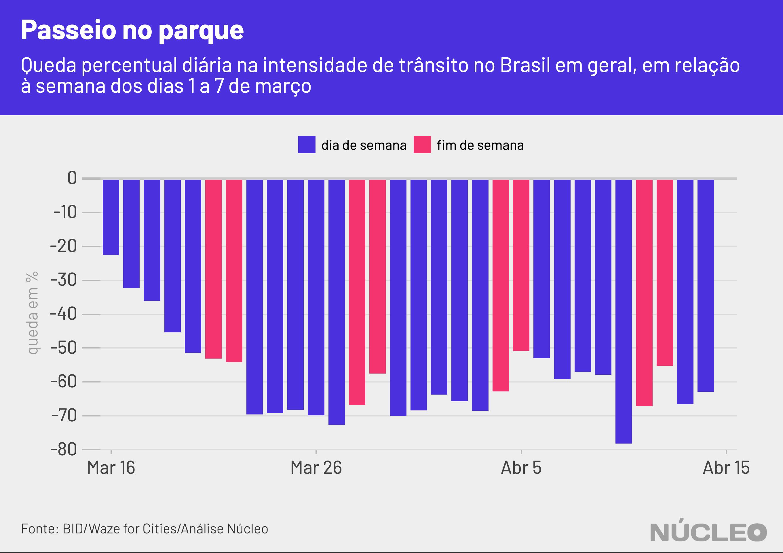 gráfico geral de barras, quedas diárias