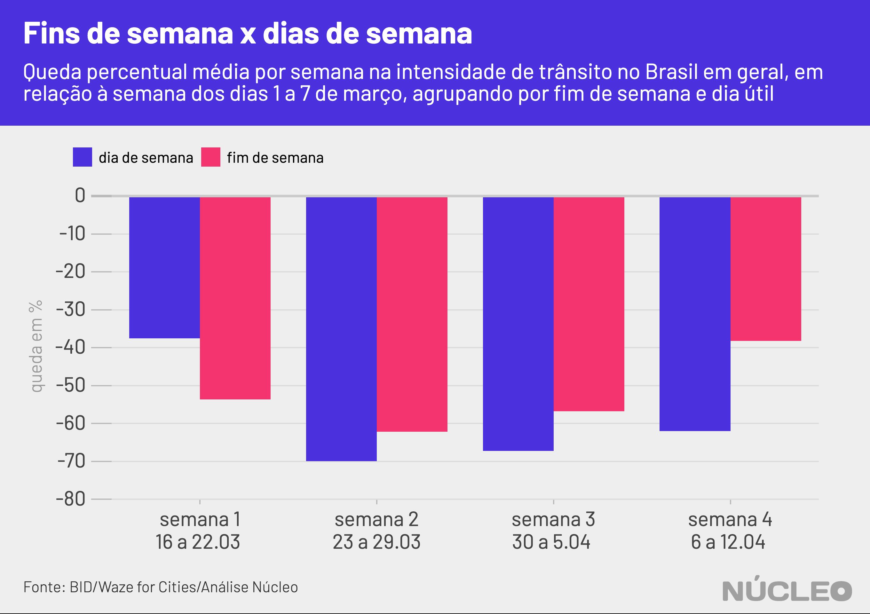 gráfico geral de barras, quedas semanais agrupados por tipo de dia, fim de semana ou dia útil