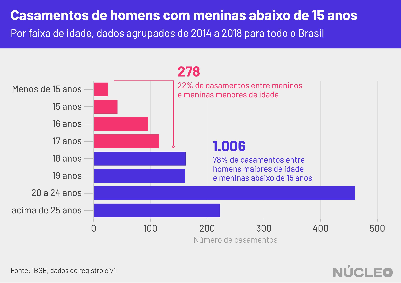 gráfico sobre casamento de meninas menores de 15 anos com homens maiores de idade