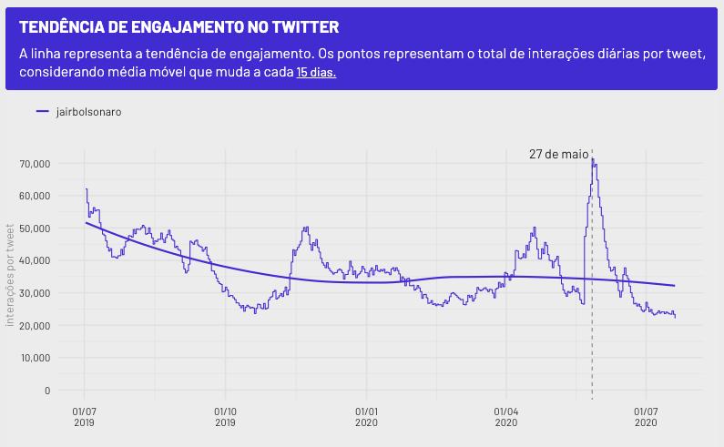 gráfico com tendência de engajamento